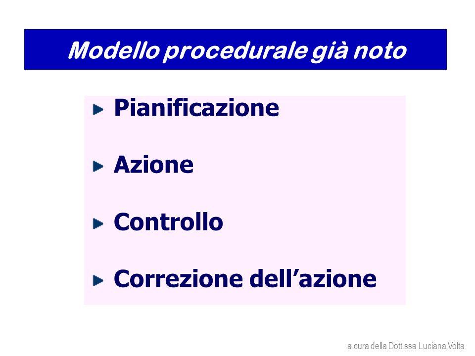 Modello procedurale già noto Pianificazione Azione Controllo Correzione dellazione a cura della Dott.ssa Luciana Volta