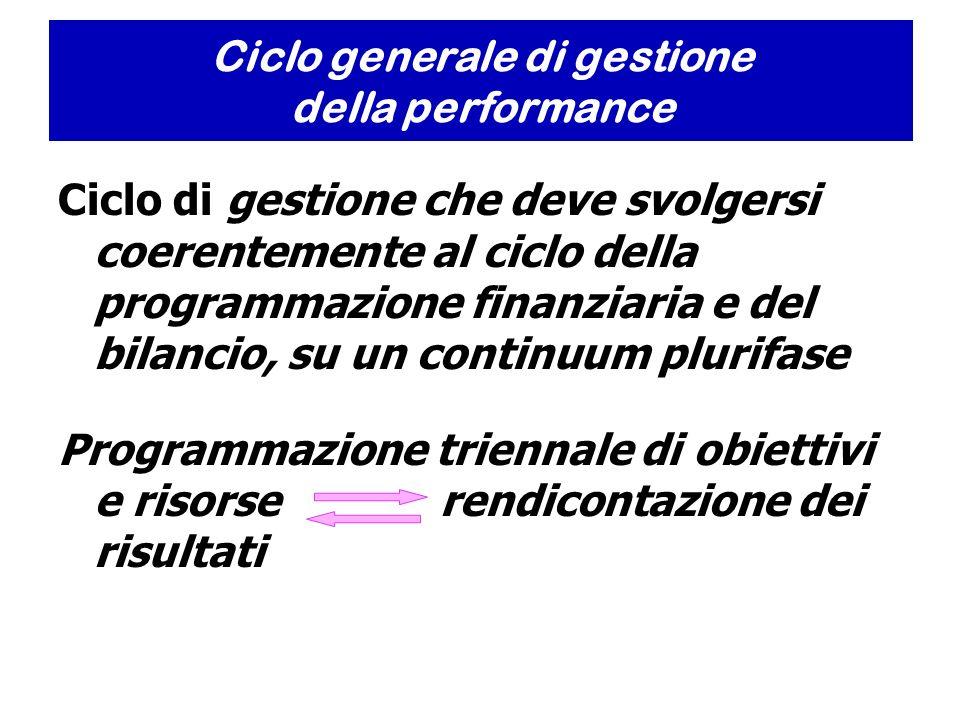 Ciclo di gestione che deve svolgersi coerentemente al ciclo della programmazione finanziaria e del bilancio, su un continuum plurifase Programmazione triennale di obiettivi e risorse rendicontazione dei risultati Ciclo generale di gestione della performance