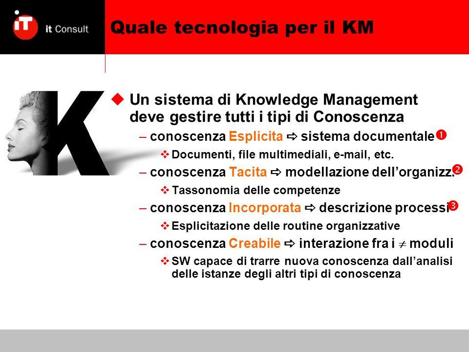 Quale tecnologia per il KM Un sistema di Knowledge Management deve gestire tutti i tipi di Conoscenza –conoscenza Esplicita sistema documentale Documenti, file multimediali, e-mail, etc.