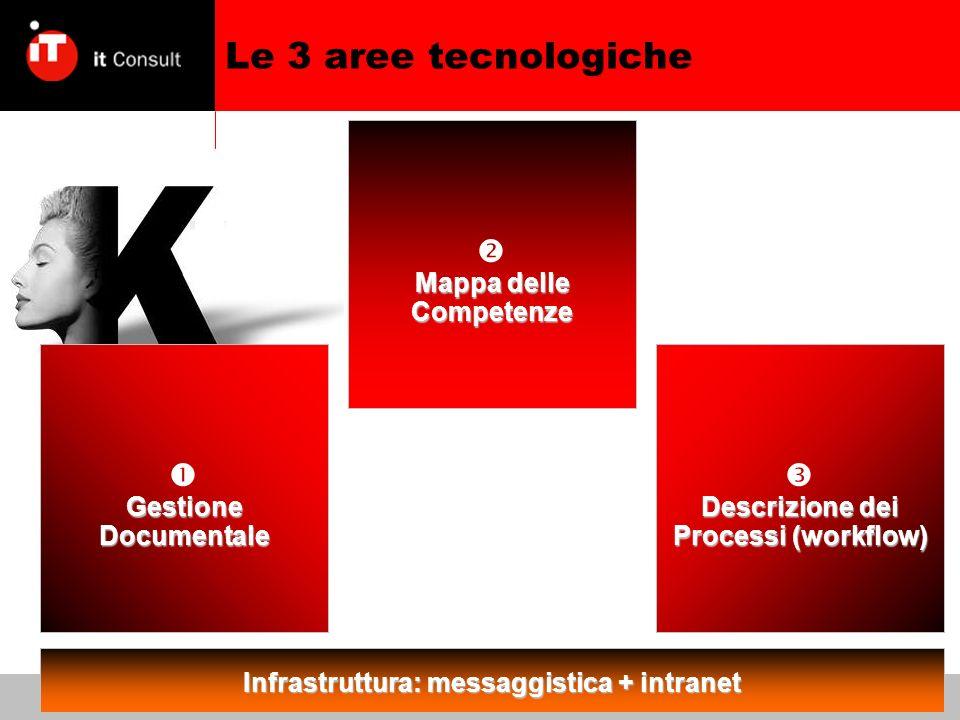 Gestione Documentale Descrizione dei Processi (workflow) Le 3 aree tecnologiche Mappa delle Competenze Infrastruttura: messaggistica + intranet