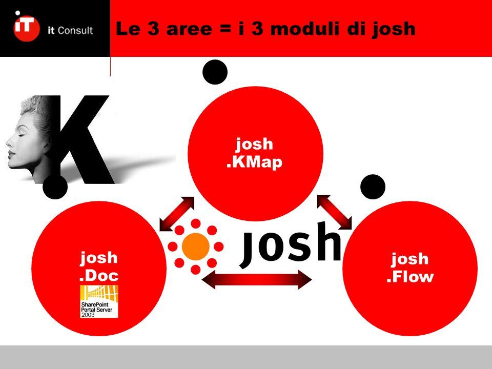 josh.Doc josh.KMap josh.Flow Le 3 aree = i 3 moduli di josh