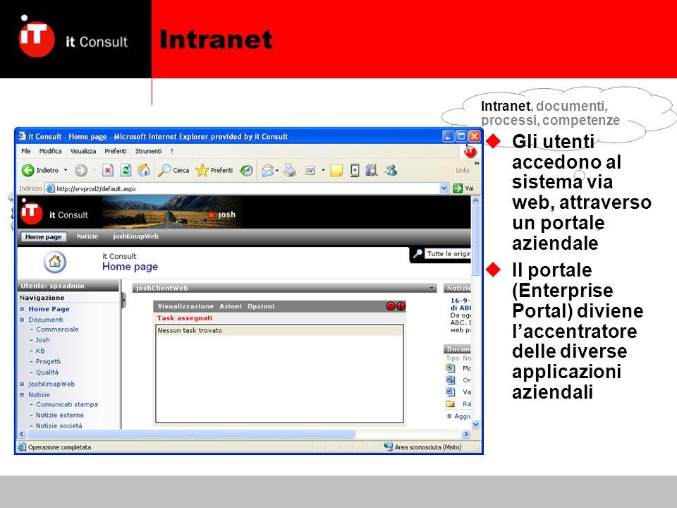 Intranet, documenti, processi, competenze Intranet Gli utenti accedono al sistema via web, attraverso un portale aziendale Il portale (Enterprise Portal) diviene laccentratore delle diverse applicazioni aziendali