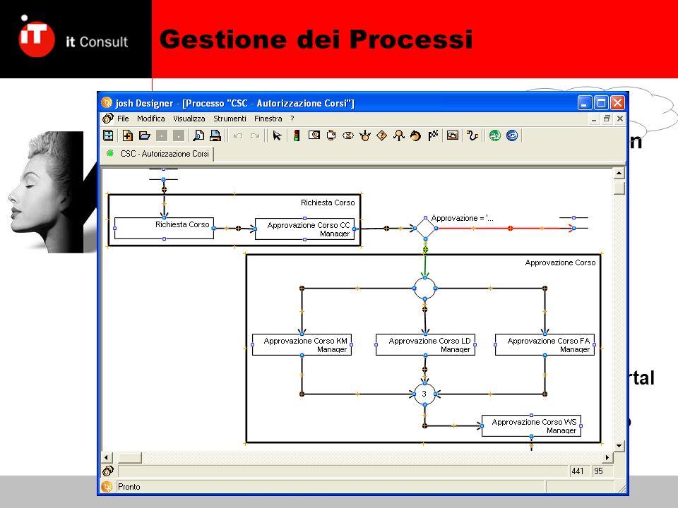 Gestione dei Processi Un workflow è la descrizione formale di un processo di business –Attraverso un linguaggio grafico, intuitivo ma rigoroso Un WFMS è un sistema in grado di generare workflow, interpretarli e controllarne la esecuzione Processi e istanze, ad esempio –processo = procedura di richiesta corso di formazione –istanza = erogazione corso su SharePoint Portal Server in data 10/05/06 –Naturalmente ogni istanza è eseguita da uno o più specifici attori (tipicamente persone) Intranet, documenti, processi, competenze
