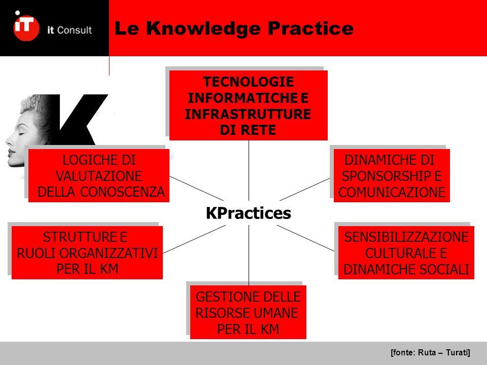 Le Knowledge Practice TECNOLOGIE INFORMATICHE E INFRASTRUTTURE DI RETE TECNOLOGIE INFORMATICHE E INFRASTRUTTURE DI RETE LOGICHE DI VALUTAZIONE DELLA CONOSCENZA LOGICHE DI VALUTAZIONE DELLA CONOSCENZA DINAMICHE DI SPONSORSHIP E COMUNICAZIONE DINAMICHE DI SPONSORSHIP E COMUNICAZIONE GESTIONE DELLE RISORSE UMANE PER IL KM GESTIONE DELLE RISORSE UMANE PER IL KM SENSIBILIZZAZIONE CULTURALE E DINAMICHE SOCIALI SENSIBILIZZAZIONE CULTURALE E DINAMICHE SOCIALI STRUTTURE E RUOLI ORGANIZZATIVI PER IL KM STRUTTURE E RUOLI ORGANIZZATIVI PER IL KM KPractices [fonte: Ruta – Turati]