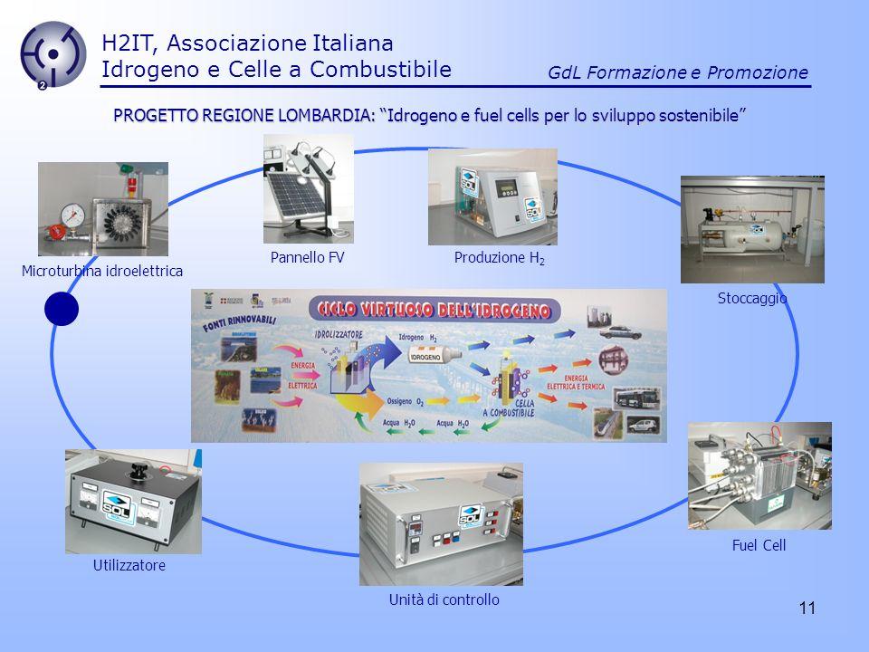 11 H2IT, Associazione Italiana Idrogeno e Celle a Combustibile GdL Formazione e Promozione PROGETTO REGIONE LOMBARDIA: Idrogeno e fuel cells per lo sv