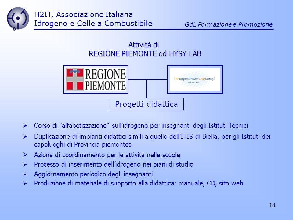 14 H2IT, Associazione Italiana Idrogeno e Celle a Combustibile GdL Formazione e Promozione Attività di REGIONE PIEMONTE ed HYSY LAB Progetti didattica