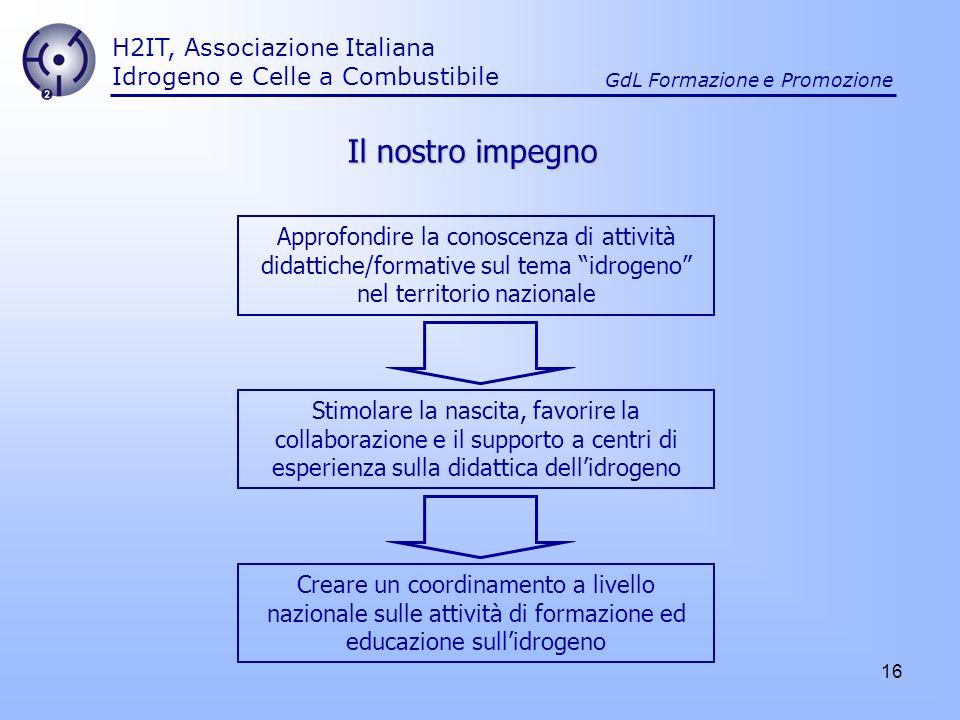 16 H2IT, Associazione Italiana Idrogeno e Celle a Combustibile GdL Formazione e Promozione Il nostro impegno Approfondire la conoscenza di attività di