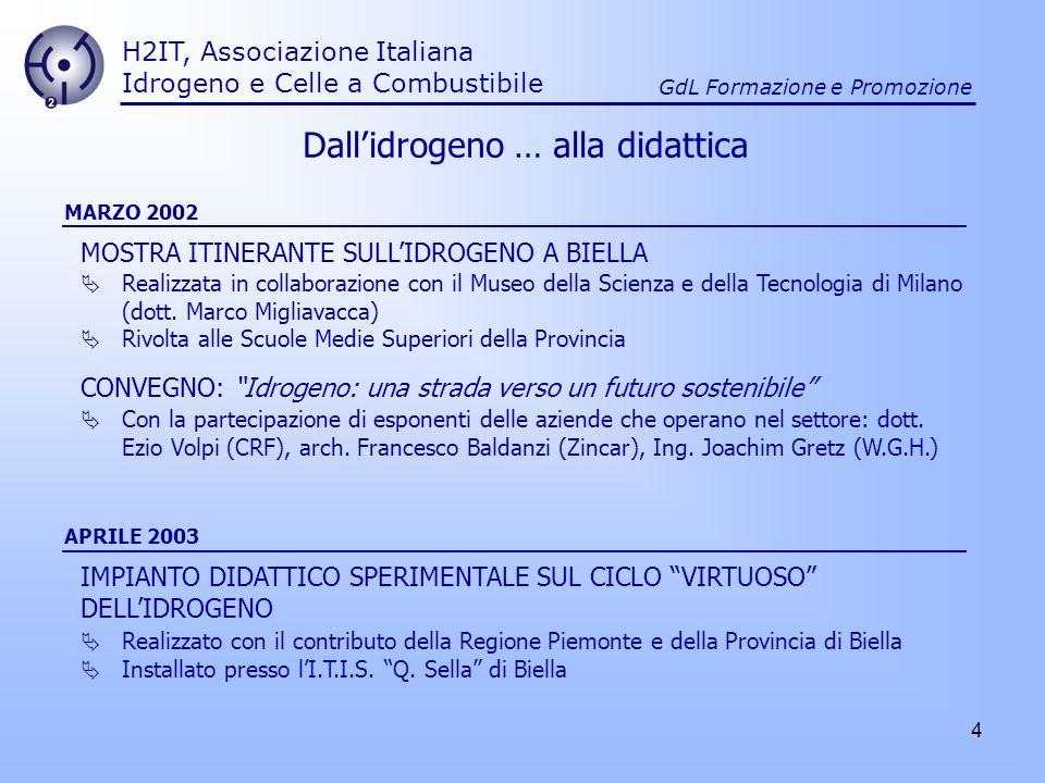 4 H2IT, Associazione Italiana Idrogeno e Celle a Combustibile GdL Formazione e Promozione Realizzata in collaborazione con il Museo della Scienza e de
