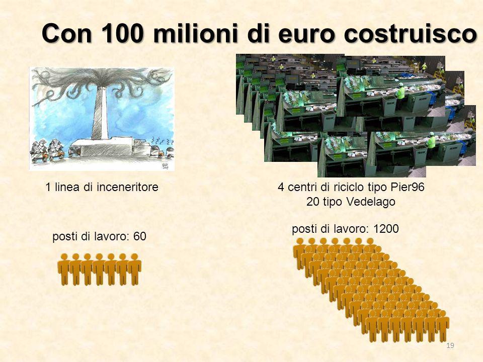 Con 100 milioni di euro costruisco 1 linea di inceneritore4 centri di riciclo tipo Pier96 20 tipo Vedelago posti di lavoro: 60 posti di lavoro: 1200 1