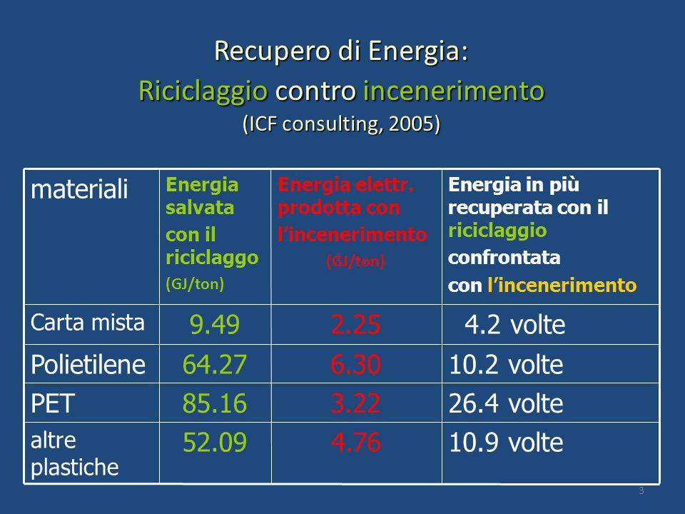 Recupero di Energia: Riciclaggio contro incenerimento (ICF consulting, 2005) 10.9 volte4.7652.09 altre plastiche 26.4 volte3.2285.16PET 10.2 volte6.30