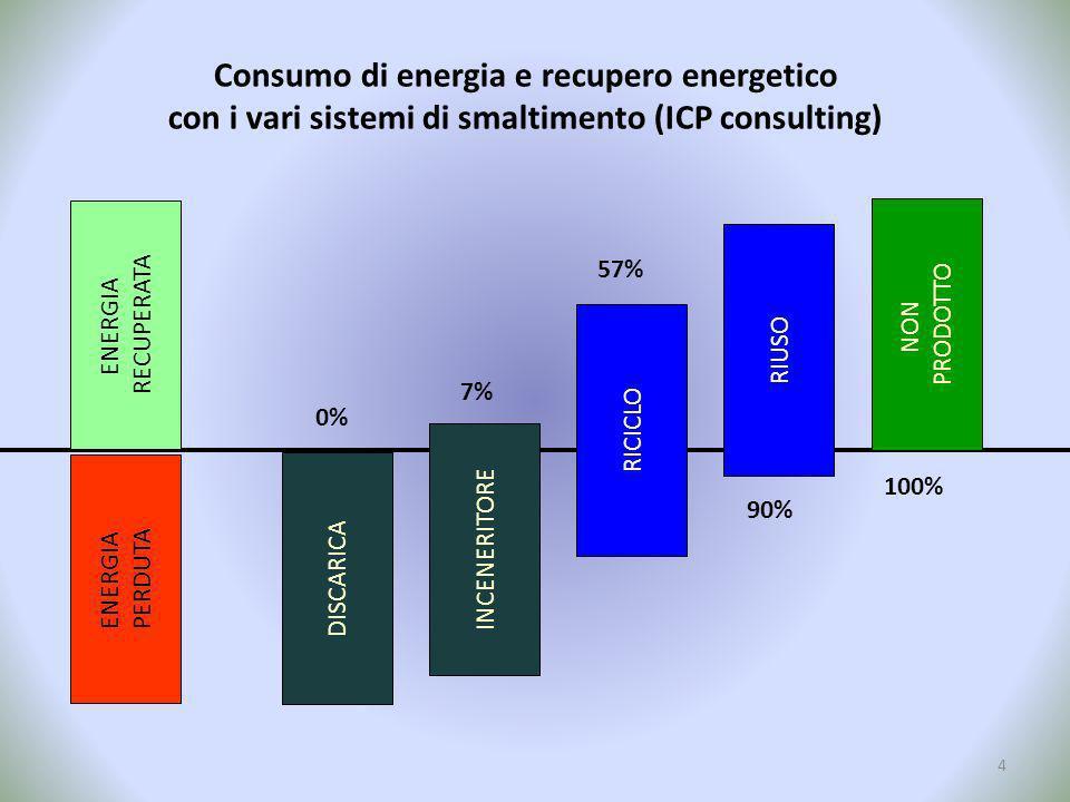 Consumo di energia e recupero energetico con i vari sistemi di smaltimento (ICP consulting) ENERGIA RECUPERATA ENERGIA PERDUTA DISCARICA INCENERITORE