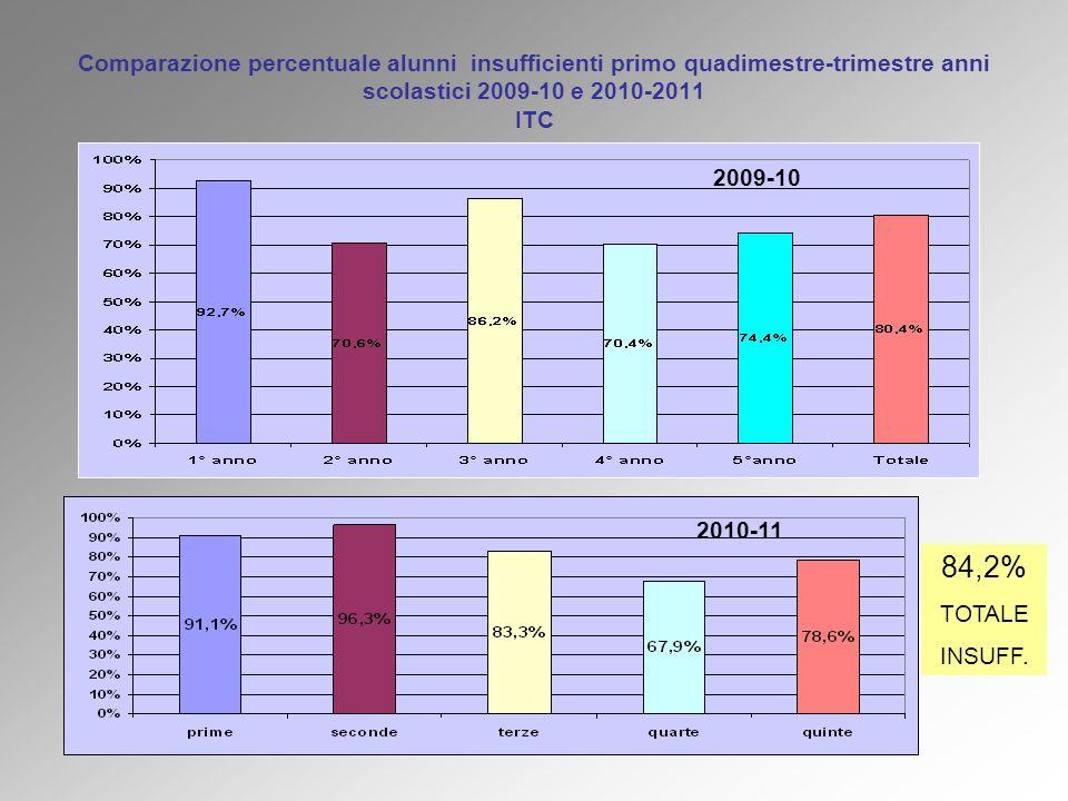 Comparazione percentuale alunni insufficienti primo quadimestre-trimestre anni scolastici 2009-10 e 2010-2011 ITC 2010-11 2009-10 84,2% TOTALE INSUFF.