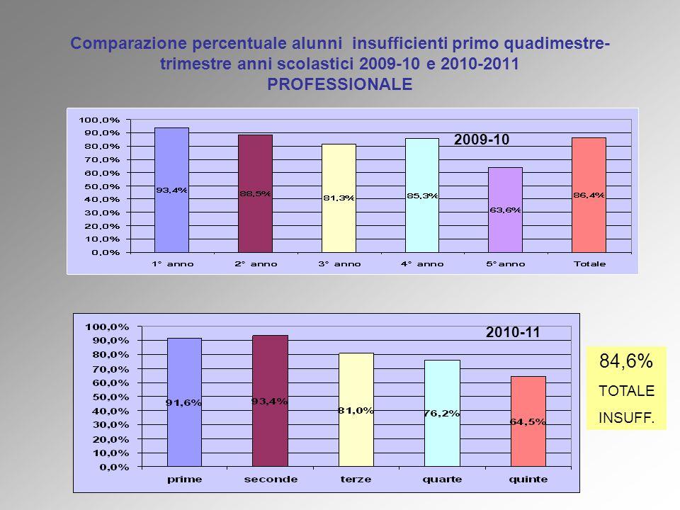Comparazione percentuale alunni insufficienti primo quadimestre- trimestre anni scolastici 2009-10 e 2010-2011 PROFESSIONALE 2010-11 2009-10 84,6% TOT