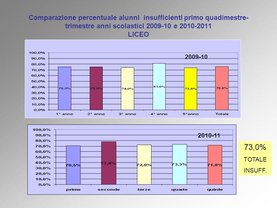 Comparazione percentuale alunni insufficienti primo quadimestre- trimestre anni scolastici 2009-10 e 2010-2011 LICEO 2010-11 2009-10 73,0% TOTALE INSU