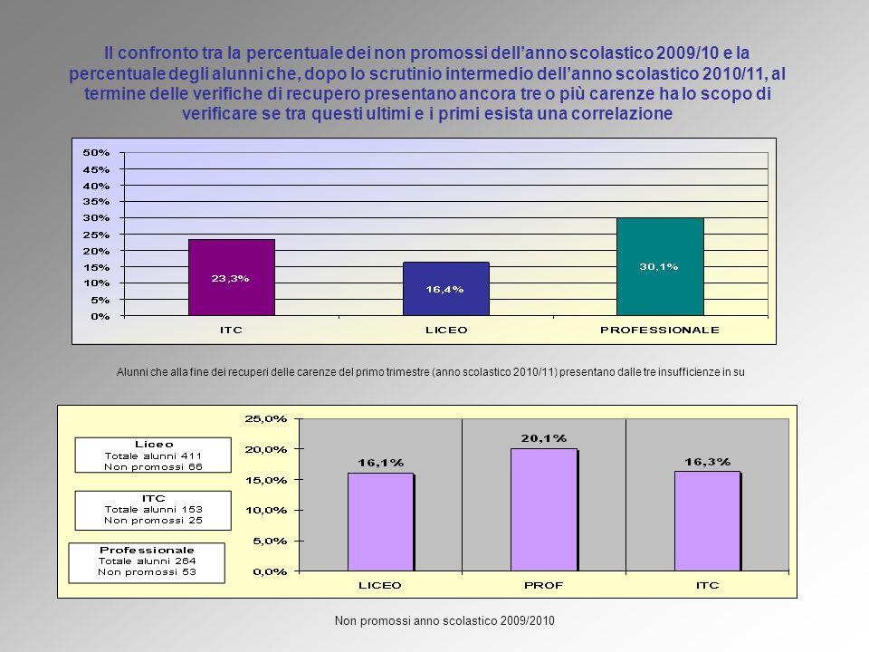 Non promossi anno scolastico 2009/2010 Alunni che alla fine dei recuperi delle carenze del primo trimestre (anno scolastico 2010/11) presentano dalle