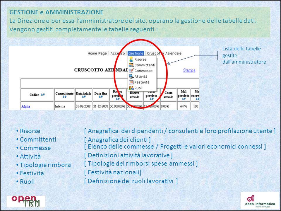 GESTIONE e AMMINISTRAZIONE La Direzione e per essa lamministratore del sito, operano la gestione delle tabelle dati. Vengono gestiti completamente le