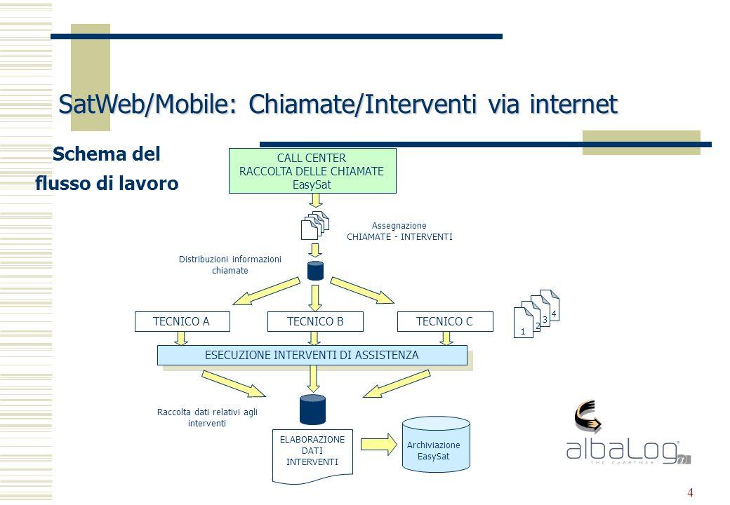 25 SatWeb/Mobile: Chiamate/Interventi via internet Gli strumenti hw/software che necessitano sono: Modulo software G.i.o.i.a./EasySat ME (Mobile Edition), che sostituisce integralmente G.i.o.i.a./EasySat e che si differenzia dal medesimo per la gestione del Planning Interventi e up/download Documenti Modulo Software SatWeb/Client, necessario per la configurazione e manutenzione degli accessi.