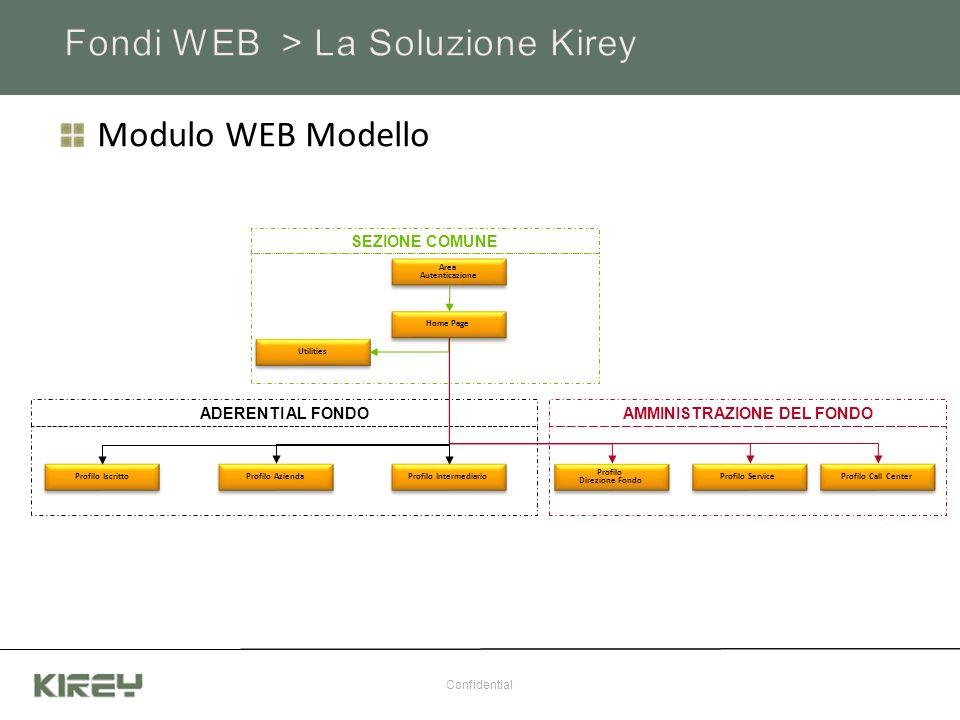 Modulo WEB Modello Confidential Area Autenticazione Area Autenticazione Home Page Utilities Profilo Iscritto Profilo Azienda Profilo Intermediario Pro