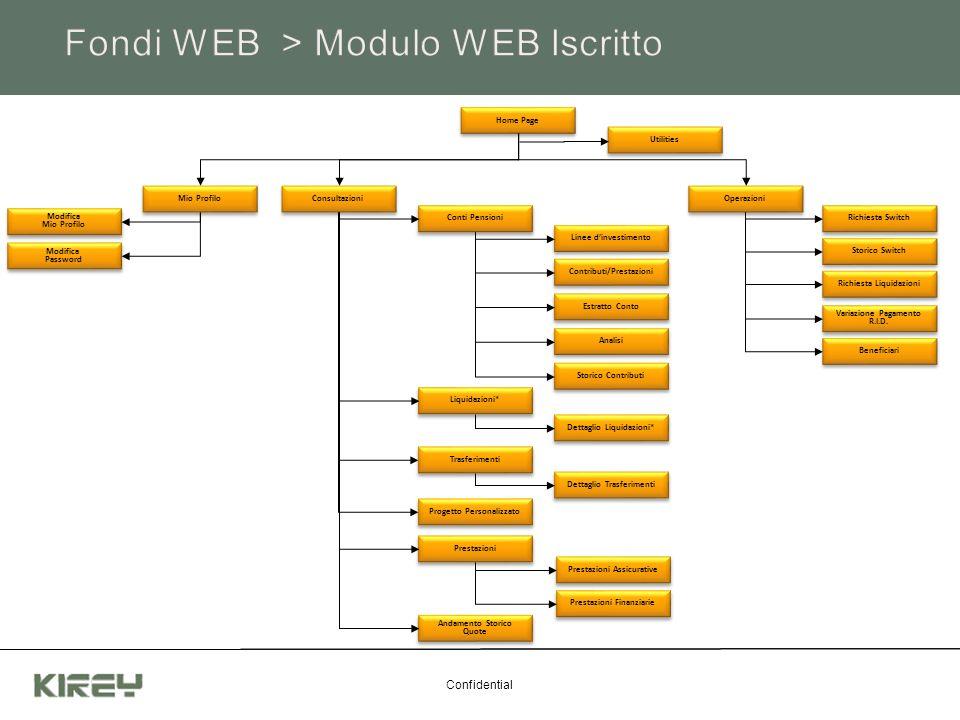 Confidential Home Page Utilities Mio Profilo Consultazioni Modifica Mio Profilo Modifica Mio Profilo Modifica Password Modifica Password Conti Pension