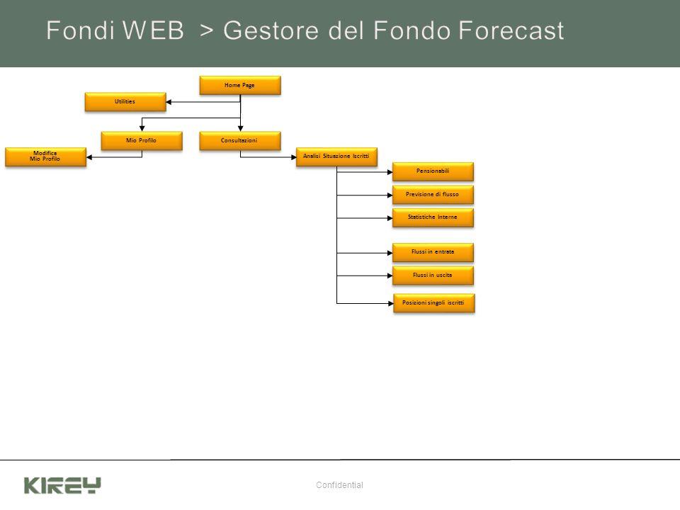 Confidential Analisi Situazione Iscritti Pensionabili Previsione di flusso Statistiche Interne Flussi in entrata Flussi in uscita Home Page Utilities