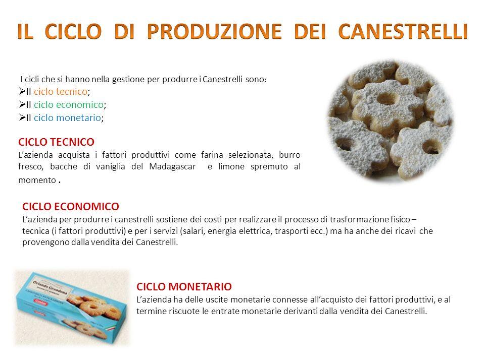 I cicli che si hanno nella gestione per produrre i Canestrelli sono : Il ciclo tecnico; Il ciclo economico; Il ciclo monetario; CICLO TECNICO Lazienda acquista i fattori produttivi come farina selezionata, burro fresco, bacche di vaniglia del Madagascar e limone spremuto al momento.
