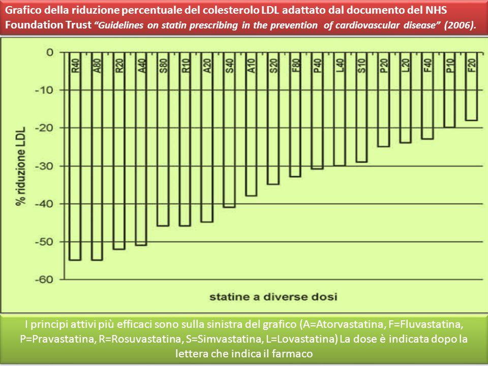 Grafico della riduzione percentuale del colesterolo LDL adattato dal documento del NHS Foundation Trust Guidelines on statin prescribing in the prevention of cardiovascular disease (2006).