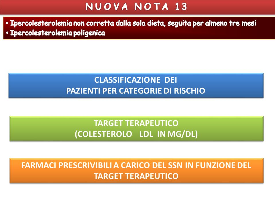 CLASSIFICAZIONE DEI PAZIENTI PER CATEGORIE DI RISCHIO SCORE - European Low Risk Chart 10 year risk of fatal CVD in low risk regions of Europe by gender, age, systolic blood pressure, total cholesterol and smoking status
