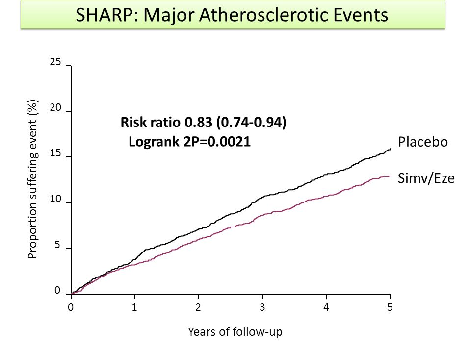 The results of the SHARP trial Risk ratio & 95% CI EVENT Placebo Simv/Eze Simv/Eze betterPlacebo better (n=4620) (n=4650) Major coronary event 213(4.6%)230(5.0%) Non-haemorrhagic stroke 131(2.8%)174(3.8%) Any revascularisation procedure 284(6.1%)352(7.6%) Major Atherosclerotic Event 526(11.3%)619(13.4%) 16.6% SE 5.4 reduction (p=0.0021) 1.01.21.40.80.6 RR 0,92 RR 0,72 RR 0,79 RR 0,83