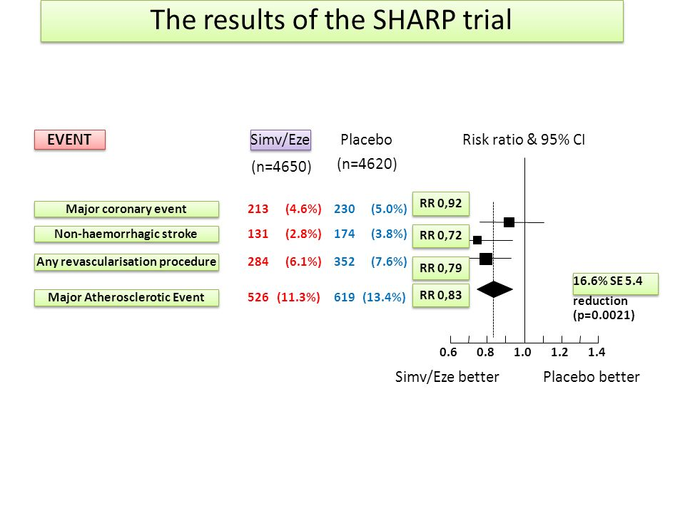 The results of the SHARP trial Risk ratio & 95% CI EVENT Placebo Simv/Eze Simv/Eze betterPlacebo better (n=4620) (n=4650) Major coronary event 213(4.6