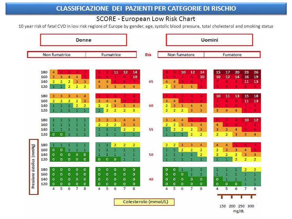 CLASSIFICAZIONE DEI PAZIENTI PER CATEGORIE DI RISCHIO SCORE - European Low Risk Chart 10 year risk of fatal CVD in low risk regions of Europe by gende