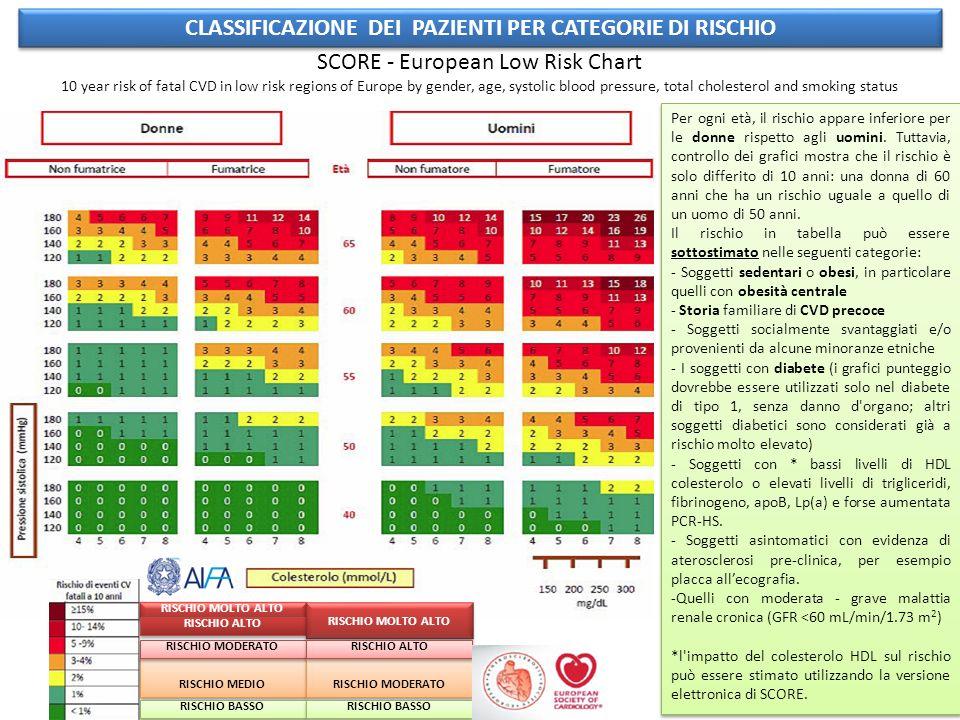 CLASSIFICAZIONE DEI PAZIENTI PER CATEGORIE DI RISCHIO SCORE - European Low Risk Chart 10 year risk of fatal CVD in low risk regions of Europe by gender, age, systolic blood pressure, total cholesterol and smoking status Per ogni età, il rischio appare inferiore per le donne rispetto agli uomini.