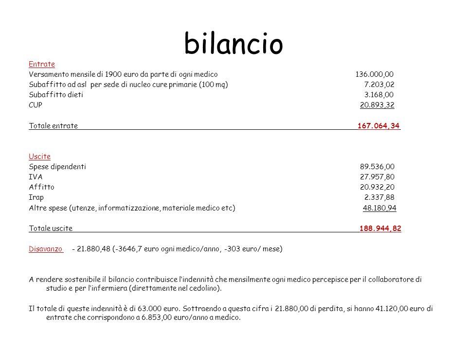 bilancio Entrate Versamento mensile di 1900 euro da parte di ogni medico 136.000,00 Subaffitto ad asl per sede di nucleo cure primarie (100 mq) 7.203,