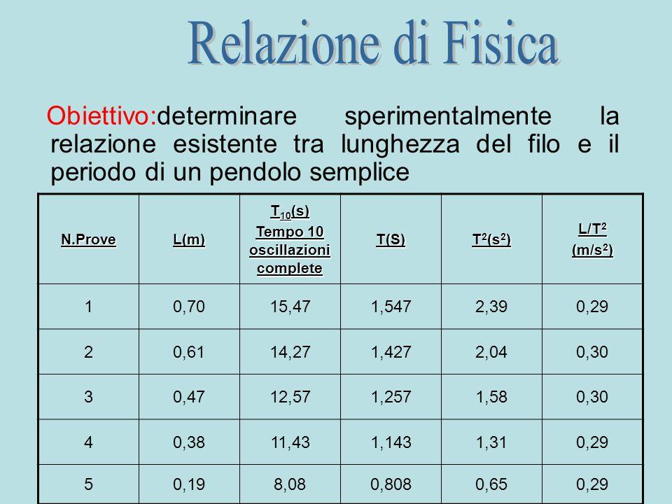 Obiettivo:determinare sperimentalmente la relazione esistente tra lunghezza del filo e il periodo di un pendolo sempliceN.ProveL(m) T 10 (s) Tempo 10 oscillazioni complete T(S) T 2 (s 2 ) L/T 2 (m/s 2 ) 10,7015,471,5472,390,29 20,6114,271,4272,040,30 30,4712,571,2571,580,30 40,3811,431,1431,310,29 50,198,080,8080,650,29