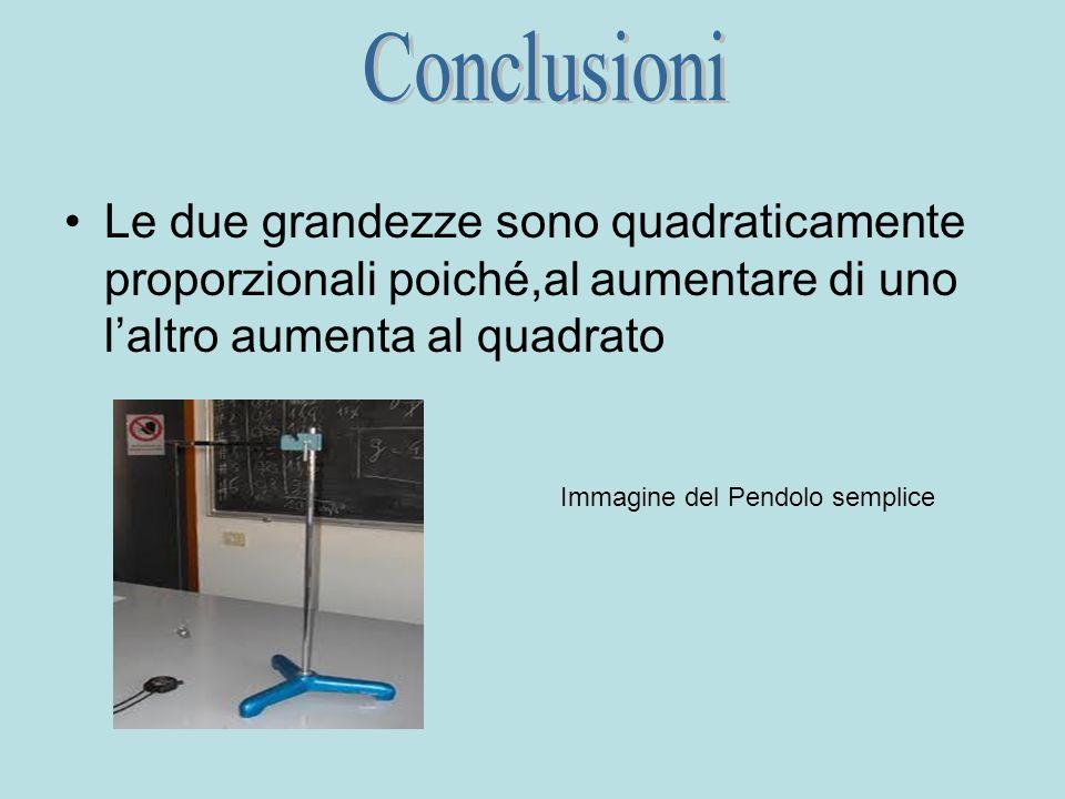 Le due grandezze sono quadraticamente proporzionali poiché,al aumentare di uno laltro aumenta al quadrato Immagine del Pendolo semplice