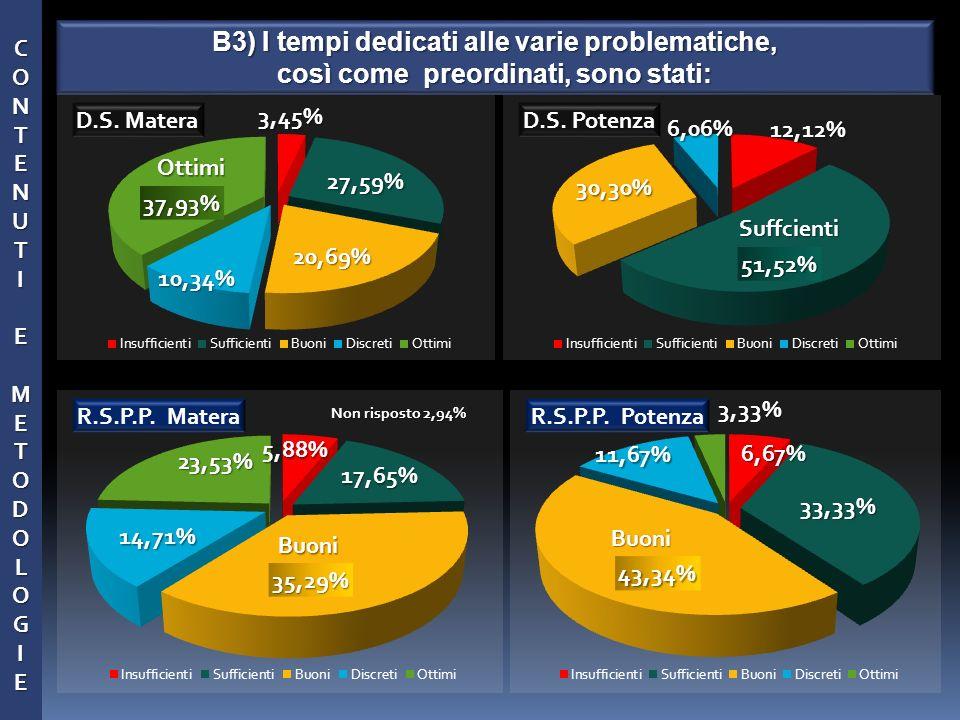 Suffcienti Non risposto 2,94% 11,67% CONTENUTCONTENUTIIEEMMETODOLOGIETODOLOGIEECONTENUTCONTENUTIIEEMMETODOLOGIETODOLOGIEEIEME B3) I tempi dedicati all