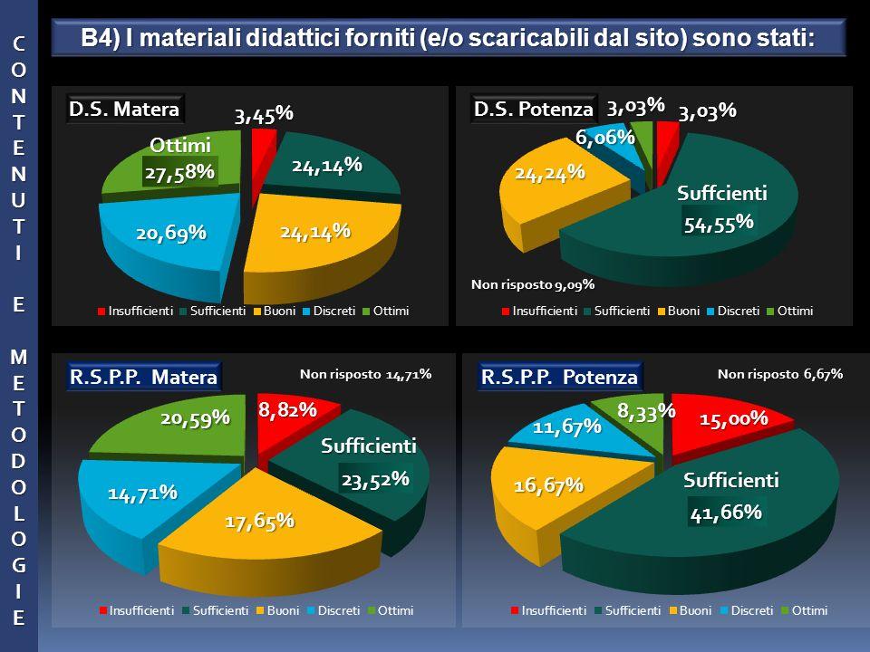 Suffcienti Non risposto 14,71% 11,67% CONTENUTCONTENUTIIEEMMETODOLOGIETODOLOGIEECONTENUTCONTENUTIIEEMMETODOLOGIETODOLOGIEEIEME B4) I materiali didatti