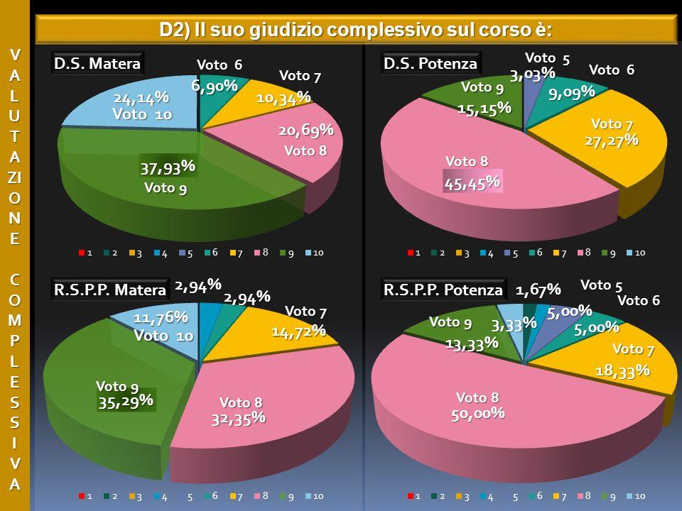 V A L U T A ZI O N E C O M P L E S S I V A D2) Il suo giudizio complessivo sul corso è: Voto 9 Voto 8 Voto 7 Voto 10 Voto 6 Voto 8 Voto 7 Voto 6 Voto 5 Voto 9 Voto 8 Voto 9 Voto 7 Voto 10 Voto 8 Voto 7 Voto 9 Voto 6 Voto 5