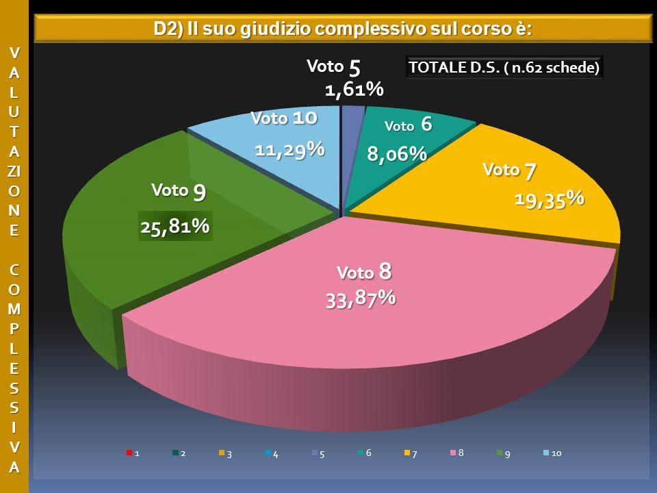 V A L U T A ZI O N E C O M P L E S S I V A D2) Il suo giudizio complessivo sul corso è: Voto 8 Voto 6 Voto 7 Voto 9 Voto 10 Voto 5