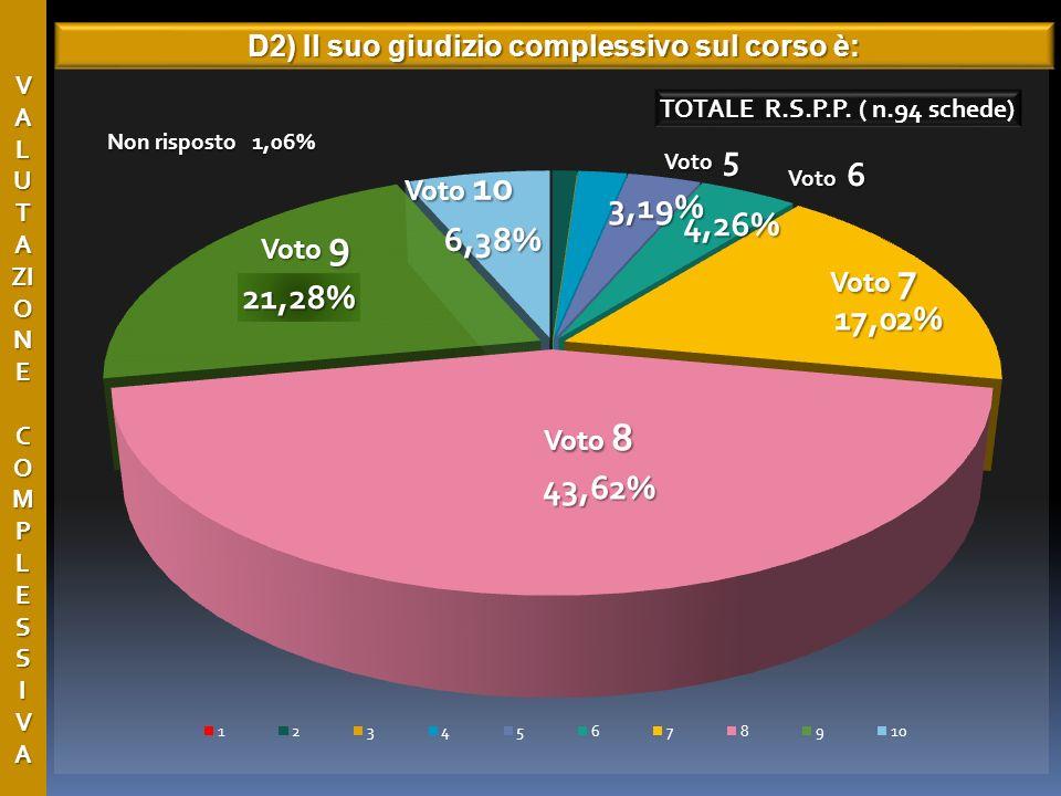 V A L U T A ZI O N E C O M P L E S S I V A D2) Il suo giudizio complessivo sul corso è: Voto 8 Voto 6 Voto 7 Voto 9 Voto 10 Voto 5 Non risposto 1,06%