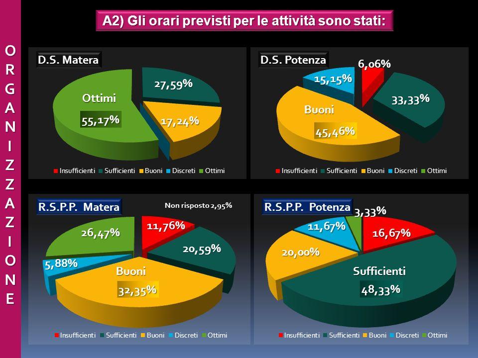 ORGANIZZAZIONEORGANIZZAZIONEORGANIZZAZIONEORGANIZZAZIONE A2) Gli orari previsti per le attività sono stati: Buoni Non risposto 2,95% 11,67%