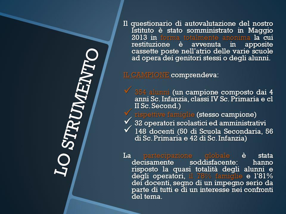 LO STRUMENTO Il questionario di autovalutazione del nostro Istituto è stato somministrato in Maggio 2013 in forma totalmente anonima la cui restituzio