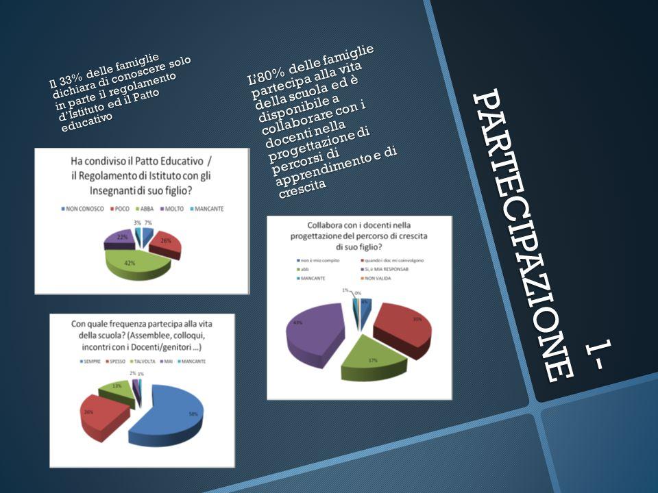 1- PARTECIPAZIONE L80% delle famiglie partecipa alla vita della scuola ed è disponibile a collaborare con i docenti nella progettazione di percorsi di