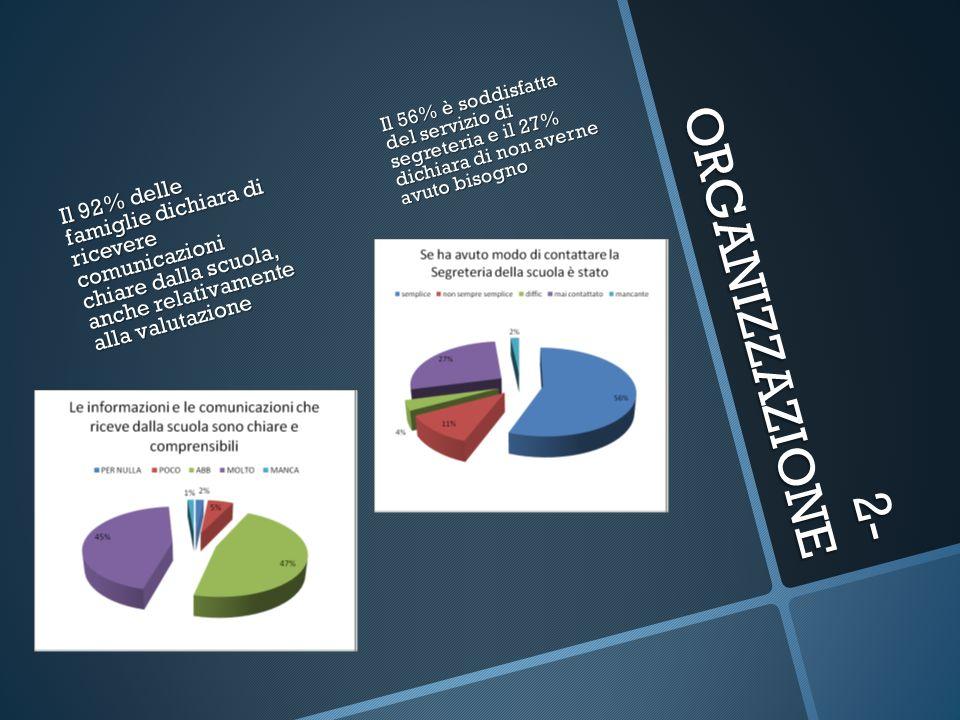 2- ORGANIZZAZIONE Il 92% delle famiglie dichiara di ricevere comunicazioni chiare dalla scuola, anche relativamente alla valutazione Il 56% è soddisfa