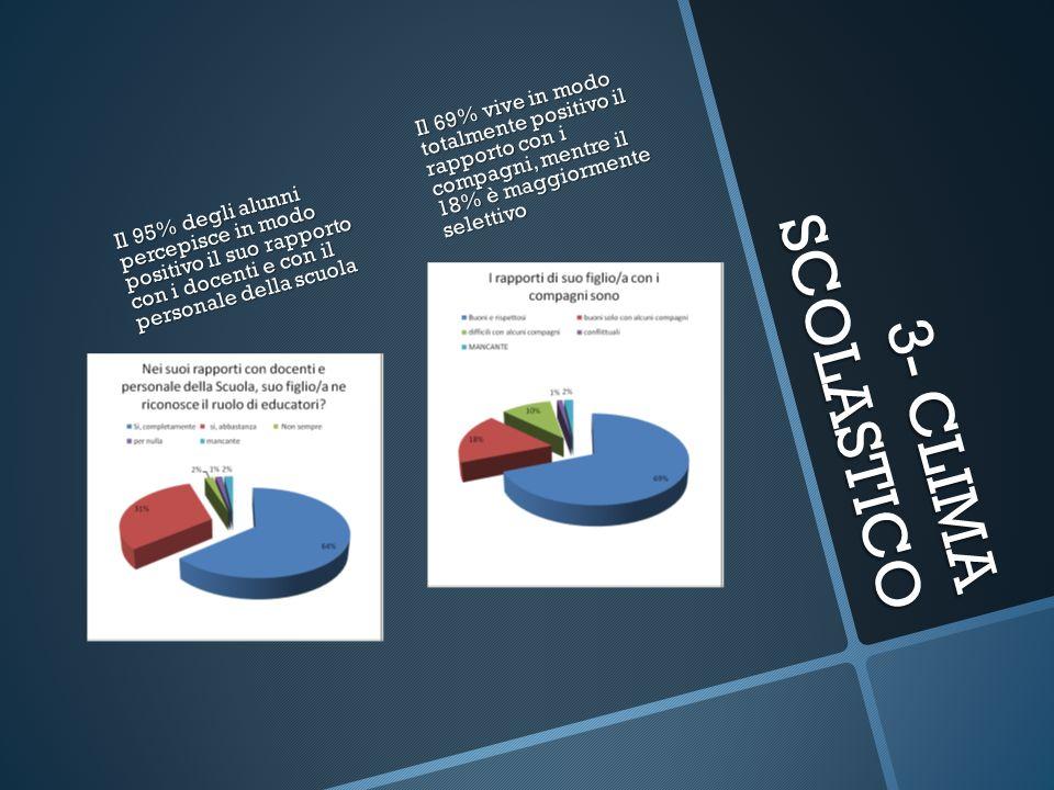 3- CLIMA SCOLASTICO Il 95% degli alunni percepisce in modo positivo il suo rapporto con i docenti e con il personale della scuola Il 69% vive in modo