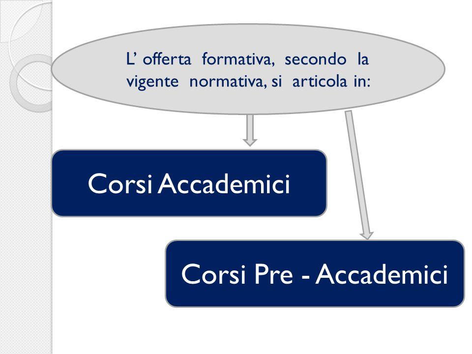 Corsi Accademici Corsi Pre - Accademici L offerta formativa, secondo la vigente normativa, si articola in: