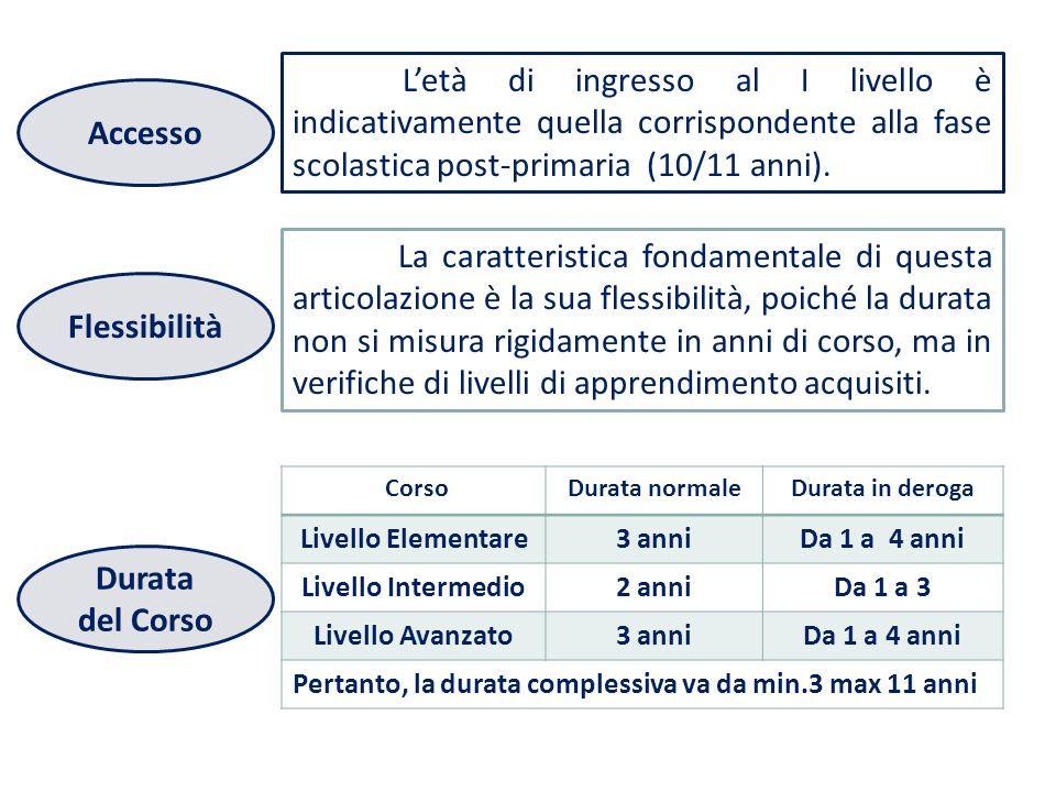 Letà di ingresso al I livello è indicativamente quella corrispondente alla fase scolastica post-primaria (10/11 anni).
