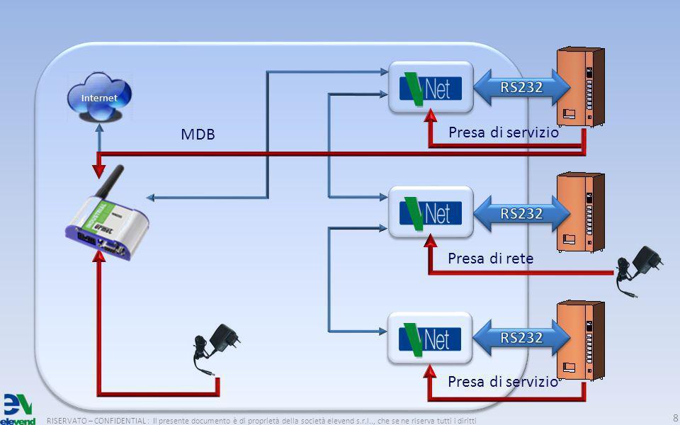RISERVATO – CONFIDENTIAL : Il presente documento è di proprietà della società elevend s.r.l.., che se ne riserva tutti i diritti 8 Internet MDB Presa di servizio Presa di rete Presa di servizio