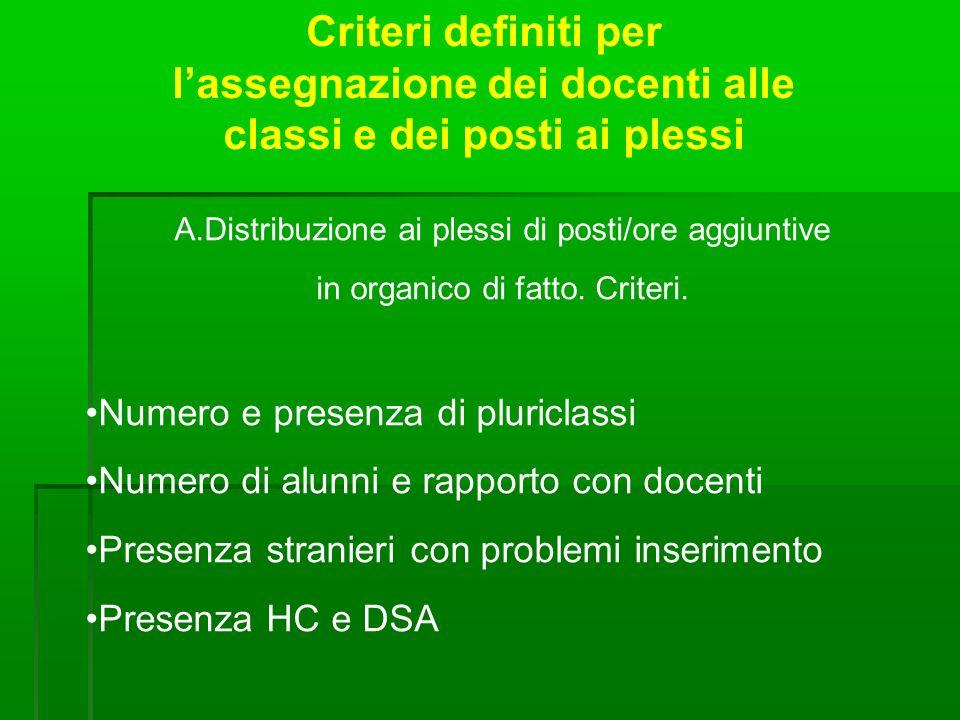 Criteri definiti per lassegnazione dei docenti alle classi e dei posti ai plessi A.Distribuzione ai plessi di posti/ore aggiuntive in organico di fatto.
