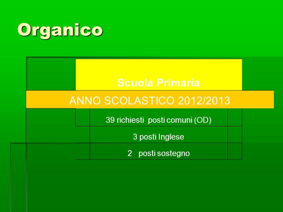 Organico Scuola Primaria ANNO SCOLASTICO 2012/2013 39 richiesti posti comuni (OD) 3 posti Inglese 2 posti sostegno