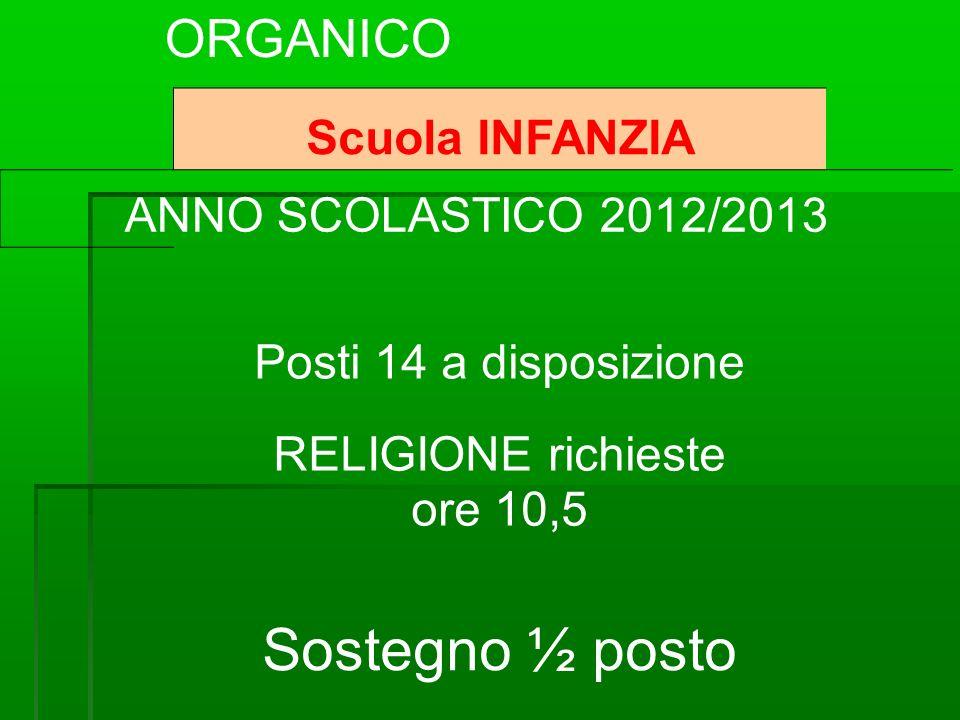 Scuola INFANZIA ANNO SCOLASTICO 2012/2013 Posti 14 a disposizione RELIGIONE richieste ore 10,5 Sostegno ½ posto ORGANICO